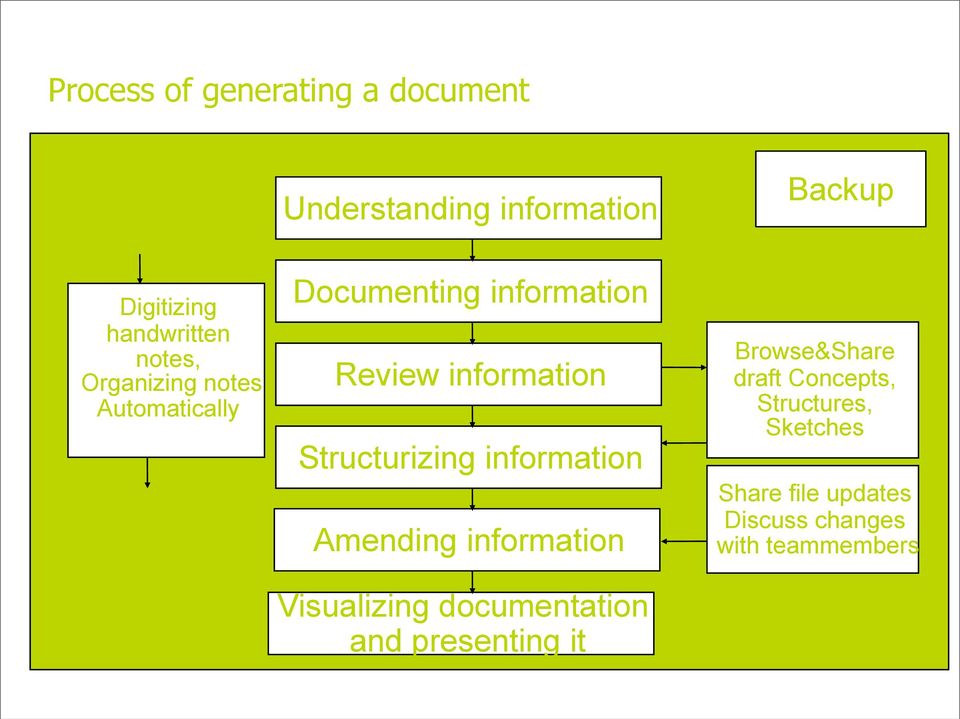Structurizing information Amending information Backup Browse&Share draft Concepts,