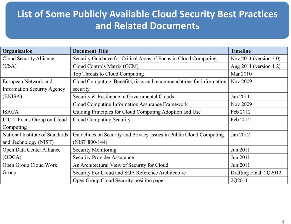2) Top Threats to Cloud Computing Mar 2010 European Network and Cloud Computing, Benefits, risks and recommendations for information Nov 2009 Information Security Agency (ENISA) security Security &