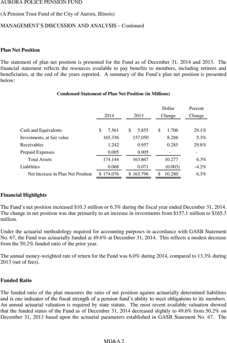 A summary of the Fund s plan net position is presented below: Condensed Statement of Plan Net Position (in Millions) Dollar Percent 2014 2013 Change Change Cash and Equivalents $ 7.561 $ 5.855 $ 1.