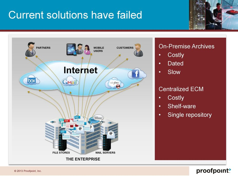 Internet Dated Slow Centralized ECM Costly
