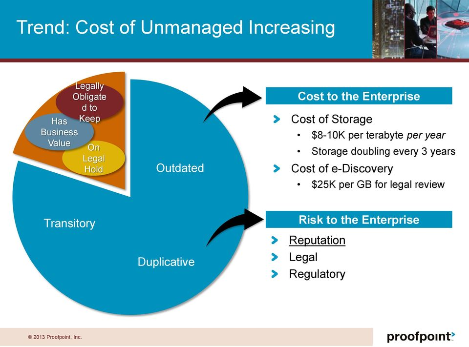 per year Storage doubling every 3 years Cost of e-discovery $25K per GB for legal