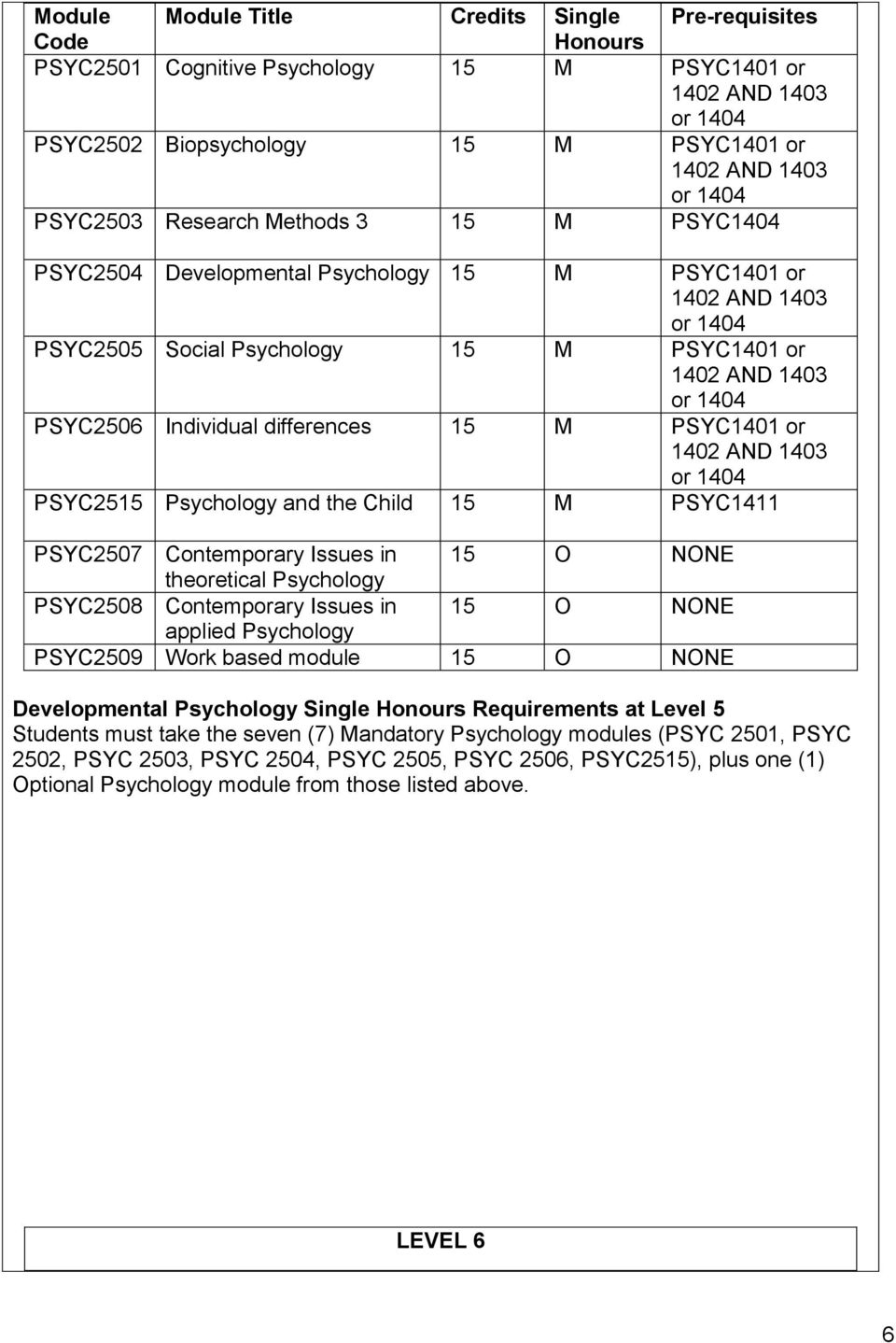 PSYC1401 or 1402 AND 1403 or 1404 PSYC2515 Psychology and the Child 15 M PSYC1411 PSYC2507 Contemporary Issues in 15 O NONE theoretical Psychology PSYC2508 Contemporary Issues in 15 O NONE applied