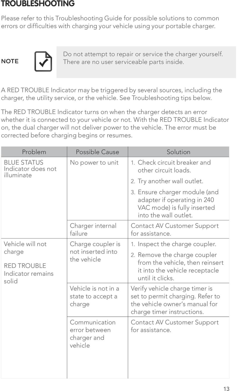 A RED TROUBLE Indicator may be triggered by several sources, including the charger, the utility service, or the vehicle. See Troubleshooting tips below.