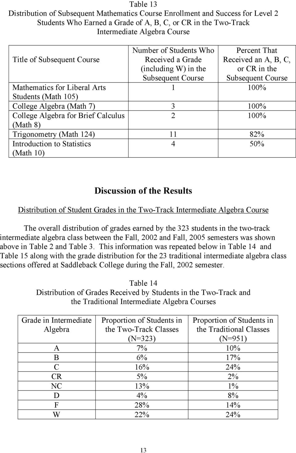 Students (Math 105) College Algebra (Math 7) 3 100% College Algebra for Brief Calculus 2 100% (Math 8) Trigonometry (Math 124) 11 82% Introduction to Statistics (Math 10) 4 50% Discussion of the