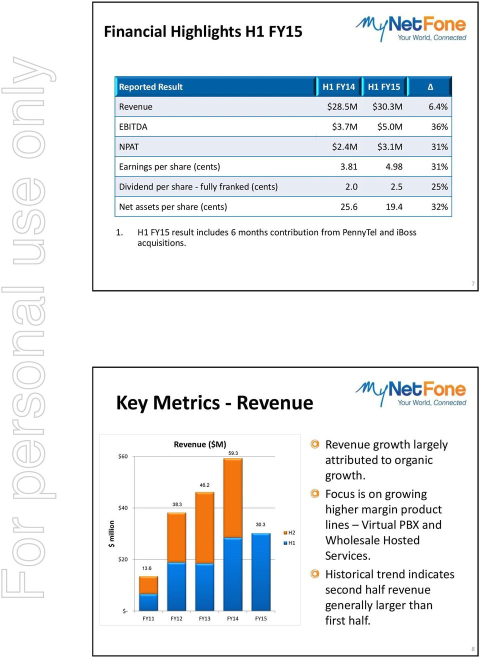H1 FY15 result includes 6 months contribution from PennyTel and iboss acquisitions. 7 Key Metrics - Revenue $60 $40 $20 $- Revenue ($M) 59.3 46.2 38.3 30.3 13.