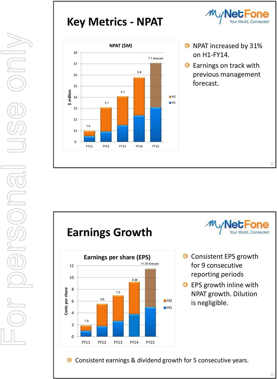 0 $- FY11 FY12 FY13 FY14 FY15 11 Earnings Growth 12 10 8 6 4 Earnings per share (EPS) 11.35 forecast 9.26 7.0 5.