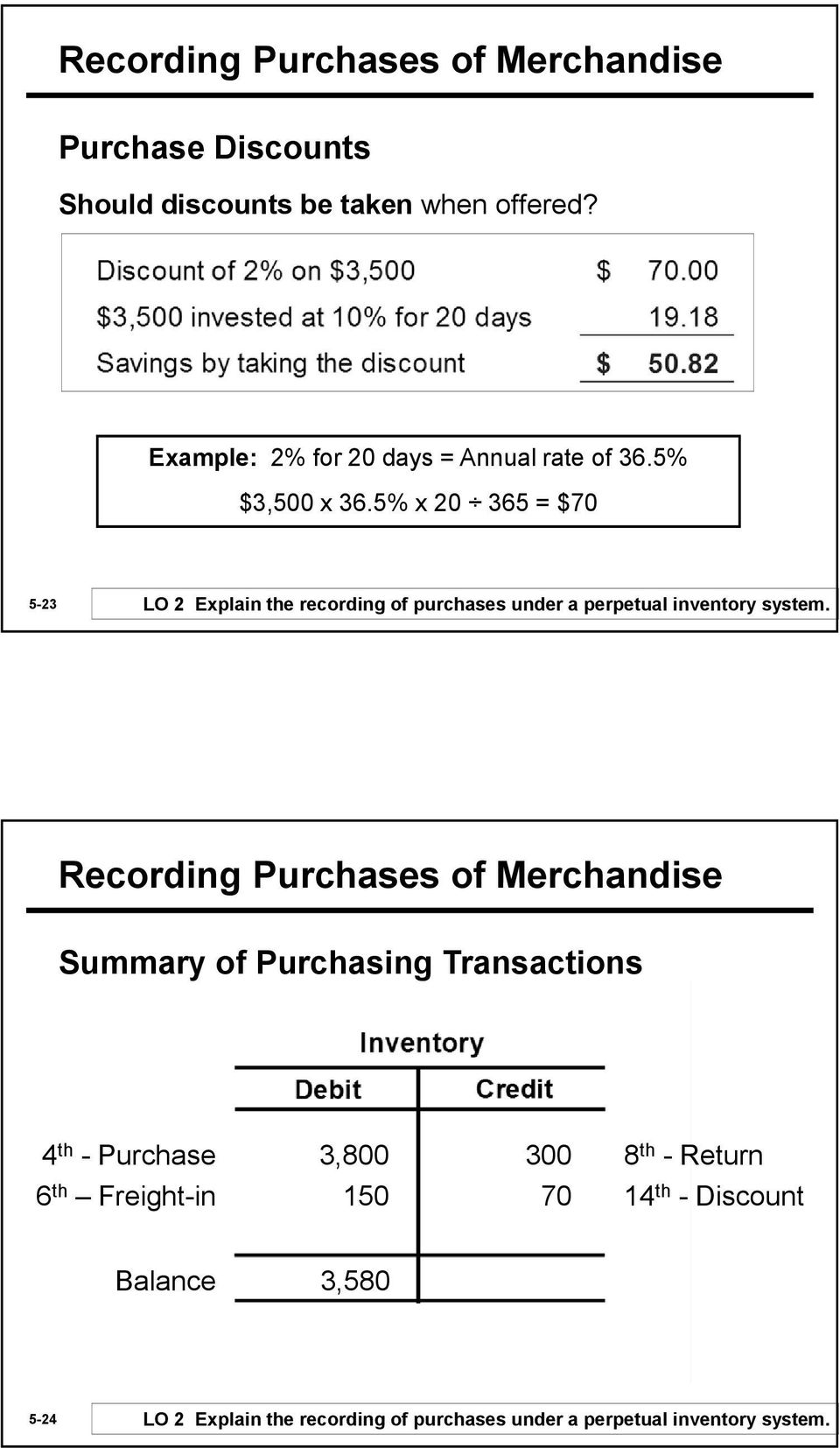 5% x 20 365 = $70 5-23 LO 2 Explain the recording of purchases under a perpetual inventory system.