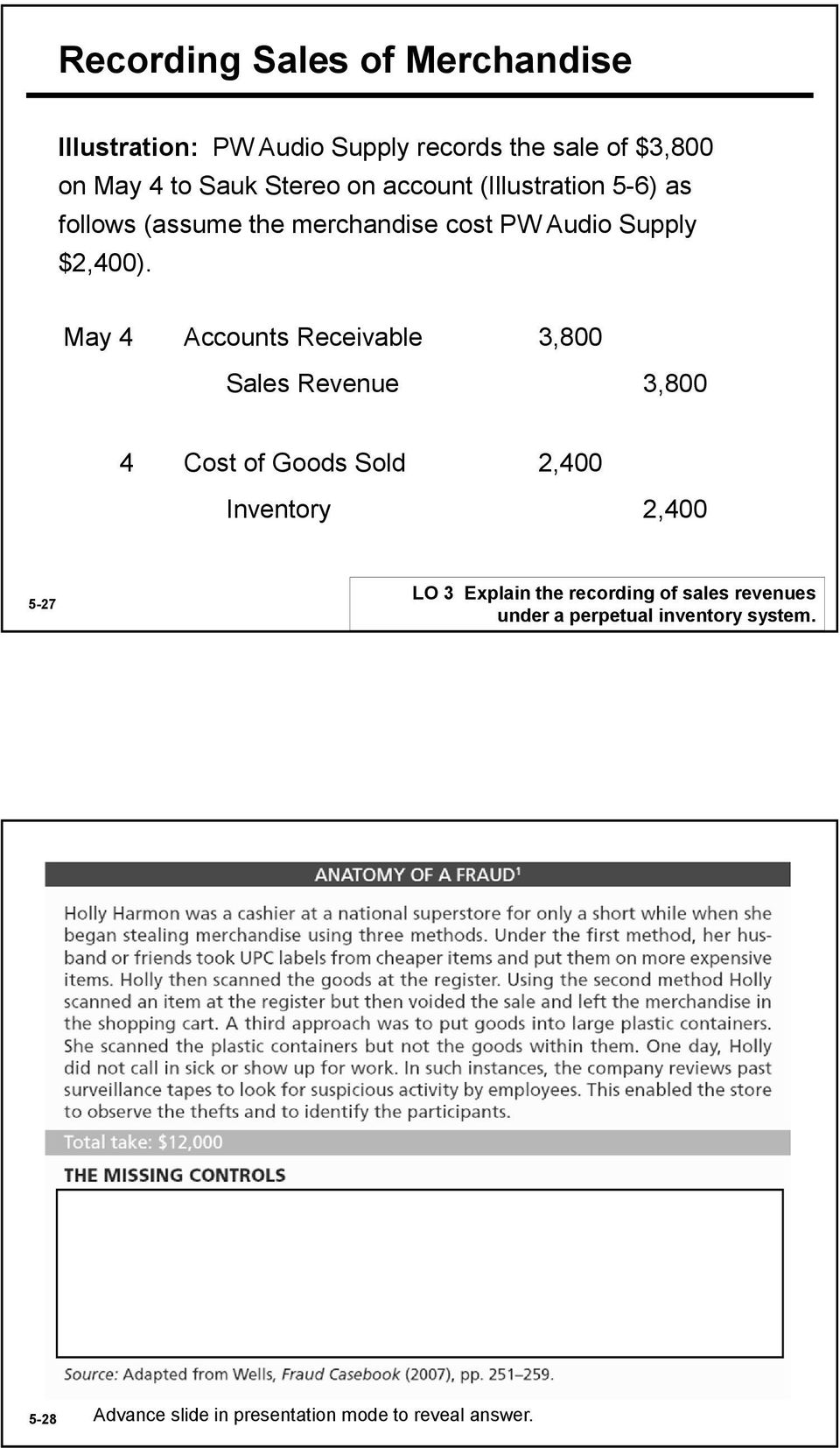 May 4 Accounts Receivable 3,800 Sales Revenue 3,800 4 Cost of Goods Sold 2,400 Inventory 2,400 5-27 LO 3