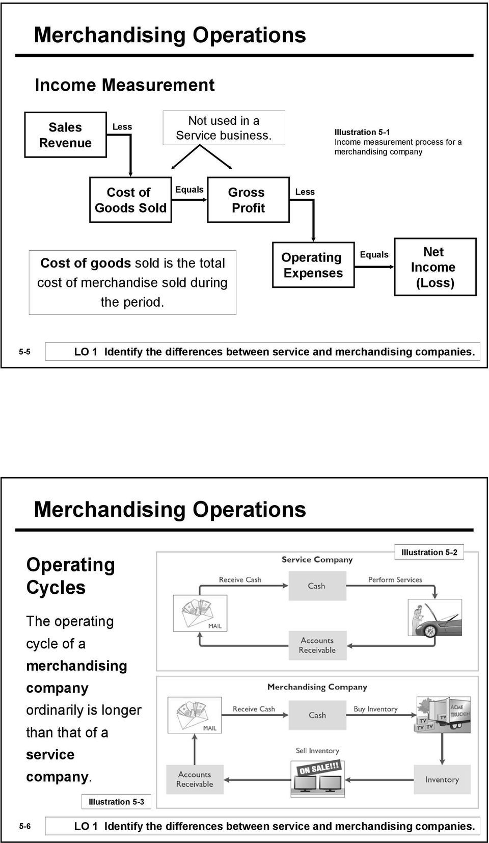 merchandise sold during the period. Operating Expenses Equals Net Income (Loss) 5-5 LO 1 Identify the differences between service and merchandising companies.