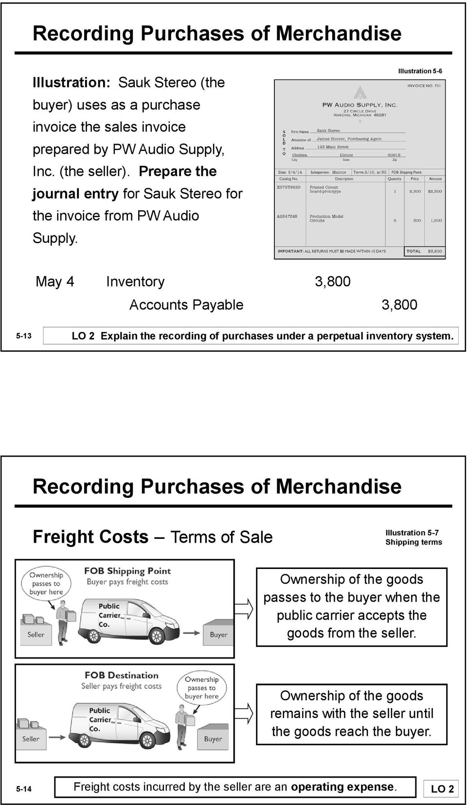 Illustration 5-6 May 4 Inventory 3,800 Accounts Payable 3,800 5-13 LO 2 Explain the recording of purchases under a perpetual inventory system.