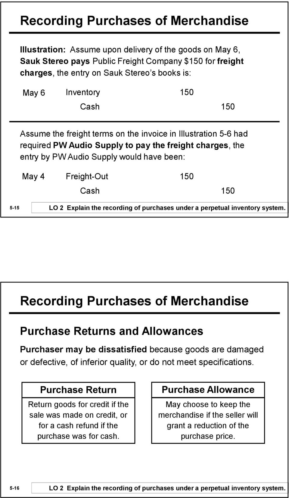 Freight-Out 150 Cash 150 5-15 LO 2 Explain the recording of purchases under a perpetual inventory system.