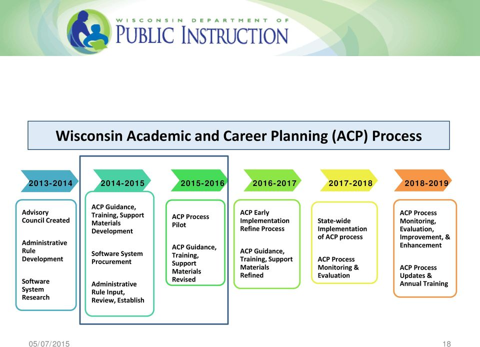 Process Pilot ACP Guidance, Training, Support Materials Revised ACP Early Implementation Refine Process ACP Guidance, Training, Support Materials Refined State-wide