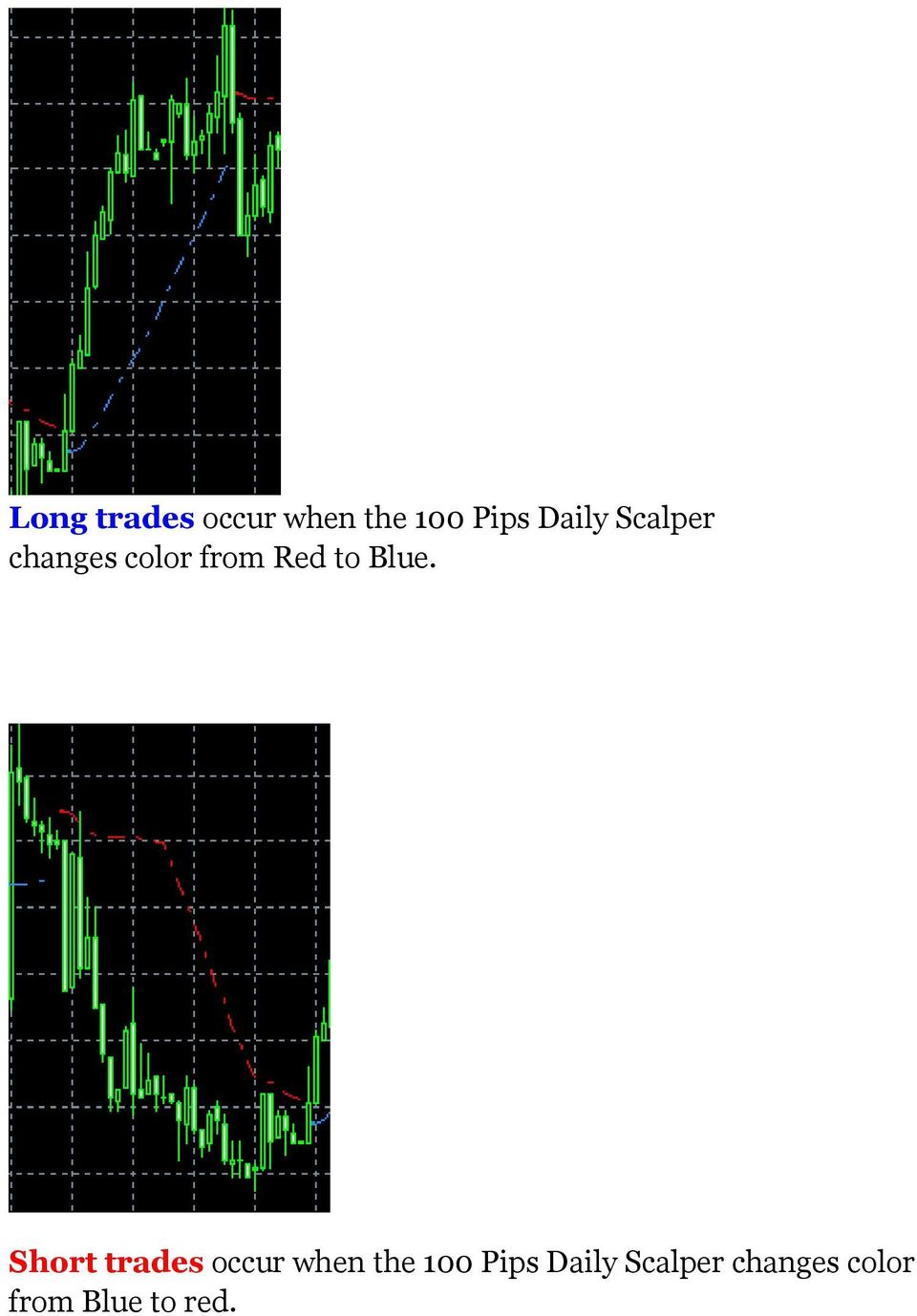Blue. Short trades occur when the 100