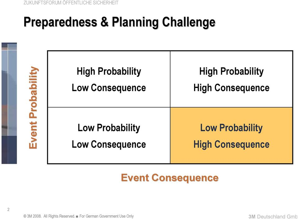 Probability Low Consequence High Probability High