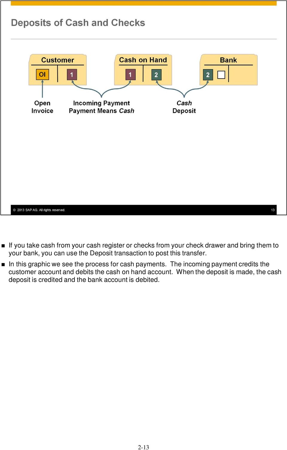 In this graphic we see the process for cash payments.