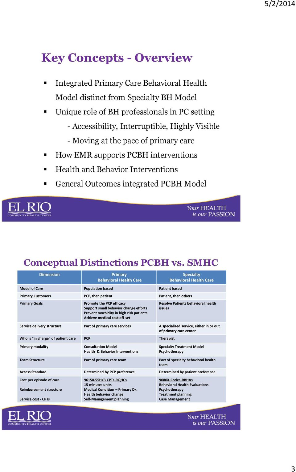 SMHC Dimension Primary Behavioral Health Care Model of Care Population based Patient based Specialty Behavioral Health Care Primary Customers PCP, then patient Patient, then others Primary Goals