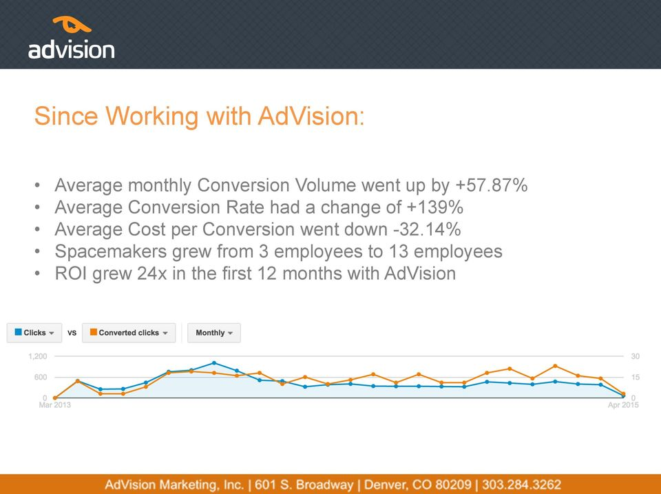 87% Average Conversion Rate had a change of +139% Average Cost per