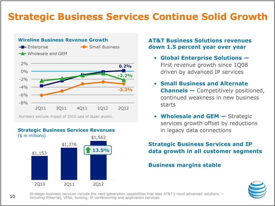5 percent year over year Global Enterprise Solutions First revenue growth since 1Q08 driven by advanced IP services Small Business and Alternate Channels Competitively i positioned, i continued
