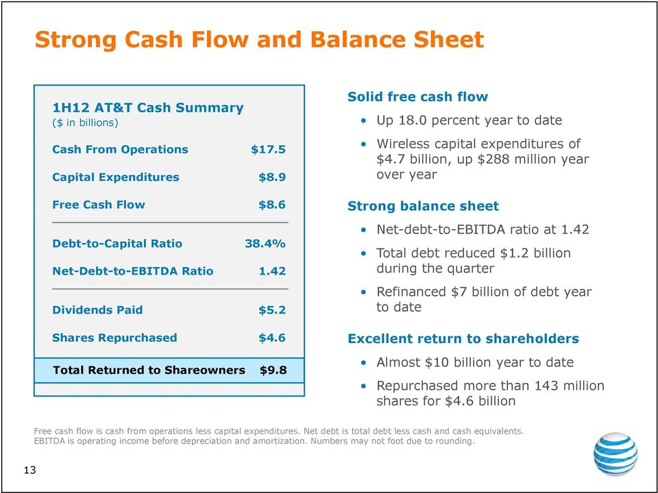 7 billion, up $288 million year over year Strong balance sheet Net-debt-to-EBITDA ratio at 1.42 Total debt reduced $1.