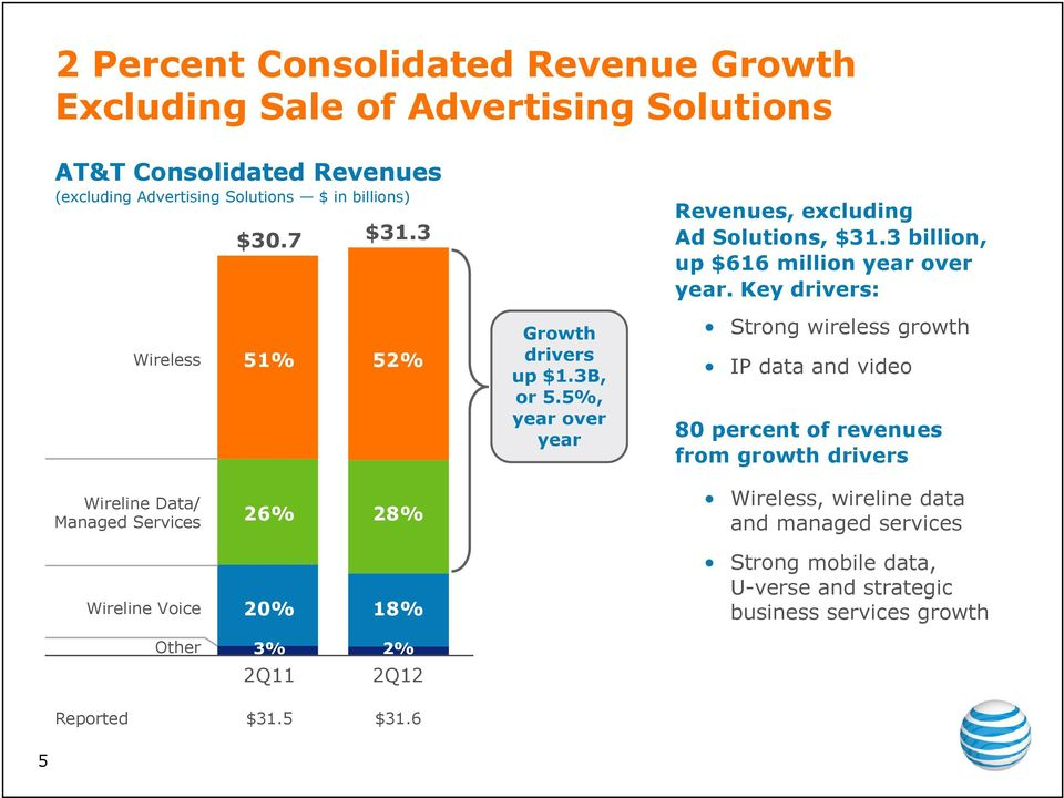5%, year over year Strong wireless growth IP data and video 80 percent of revenues from growth drivers Wireline Data/ Managed Services 26% 28% Wireless,
