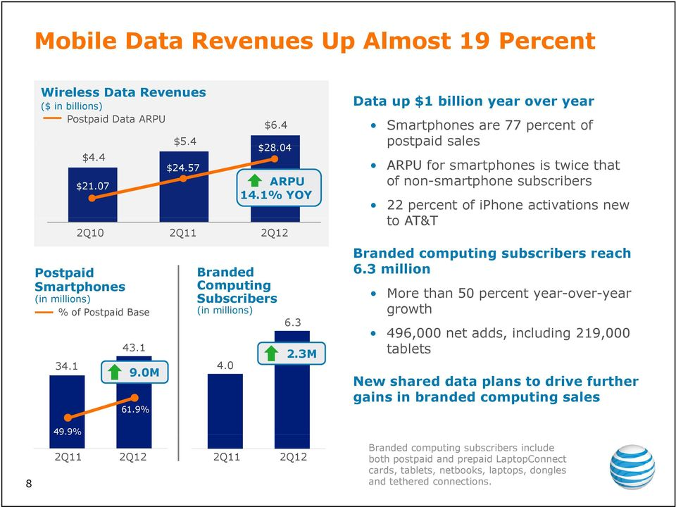 3M Data up $1 billion year over year Smartphones are 77 percent of postpaid p sales ARPU for smartphones is twice that of non-smartphone subscribers 22 percent of iphone activations new to AT&T