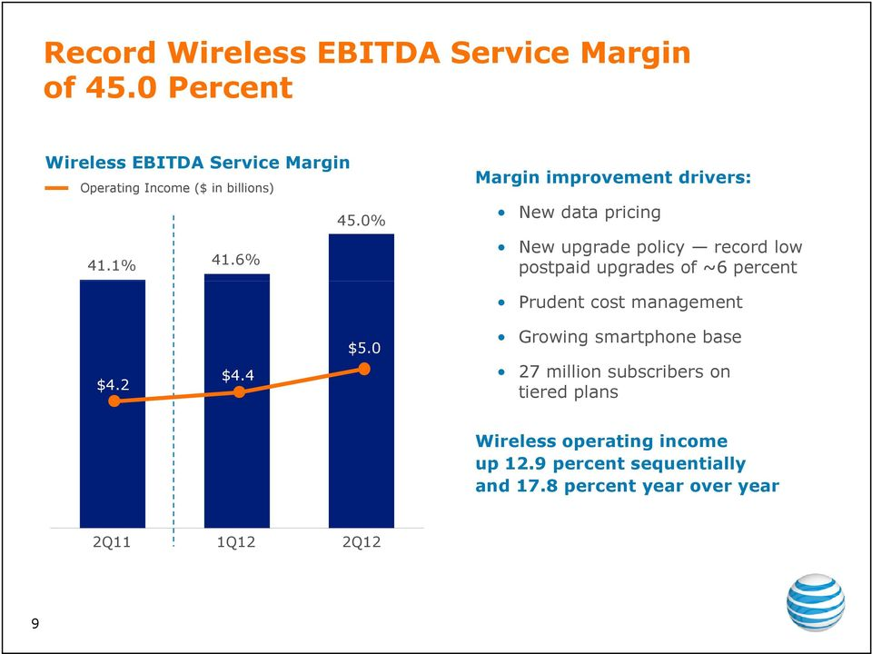 6% Margin improvement drivers: New data pricing New upgrade policy record low postpaid upgrades of ~6 percent
