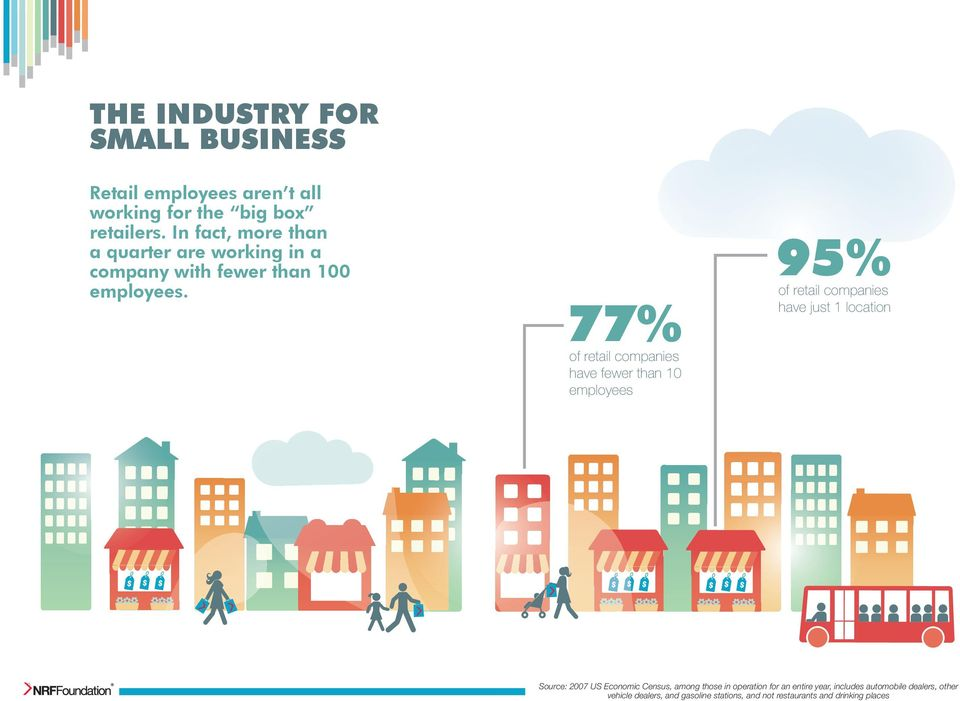 77% of retail companies have fewer than 10 employees 95% of retail companies have just 1 location $ $ $ $ $ $ $ $ $