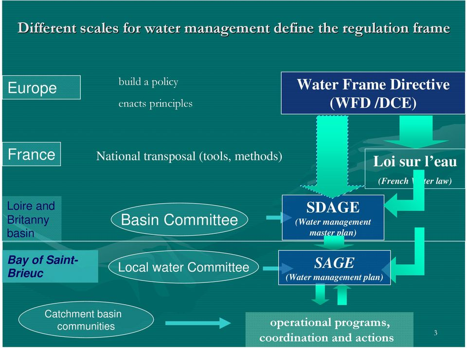 (tools, methods) Basin Committee Local water Committee SDAGE (Water management master plan) SAGE (Water