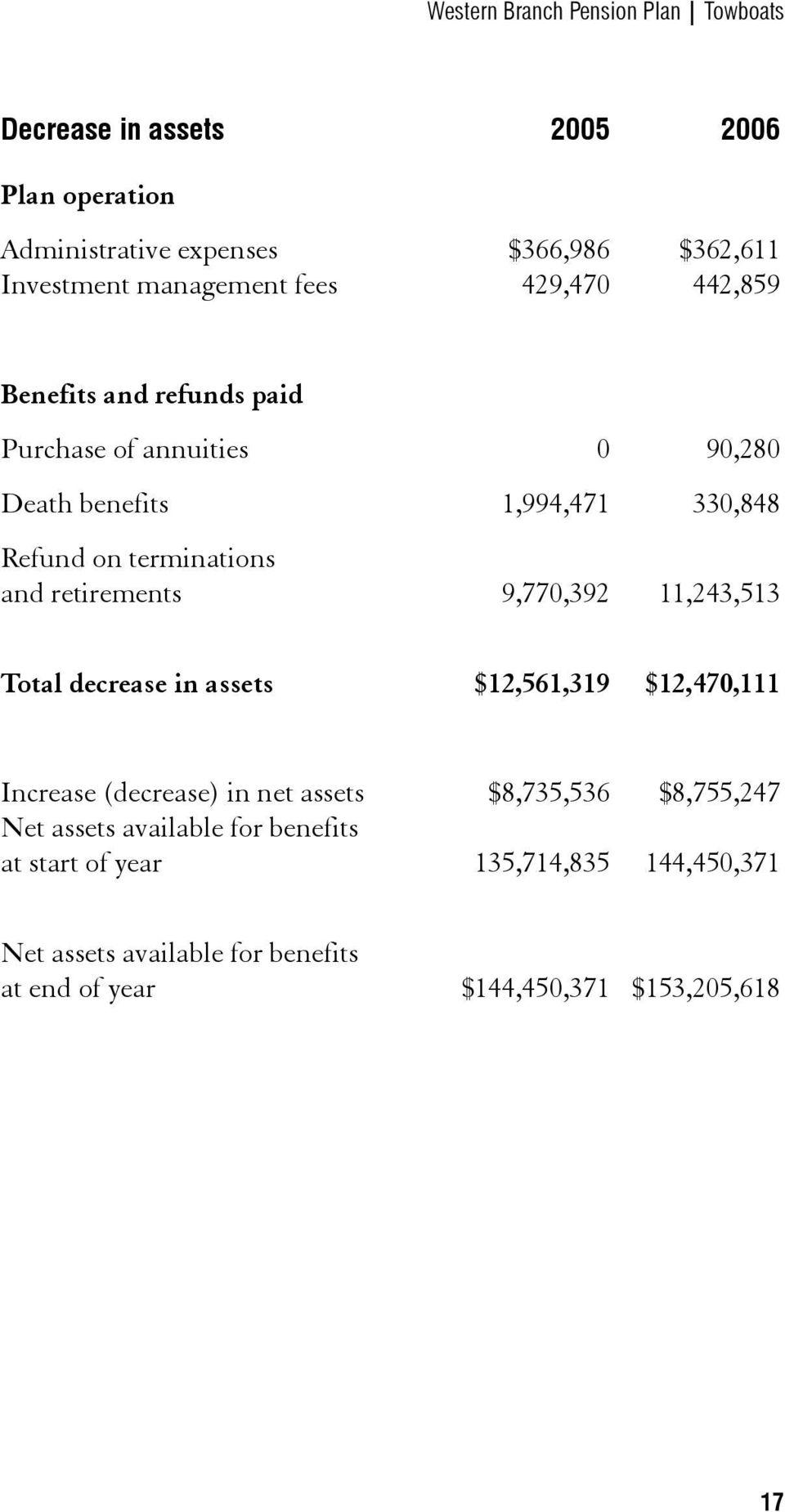 terminations and retirements 9,770,392 11,243,513 Total decrease in assets $12,561,319 $12,470,111 Increase (decrease) in net assets $8,735,536