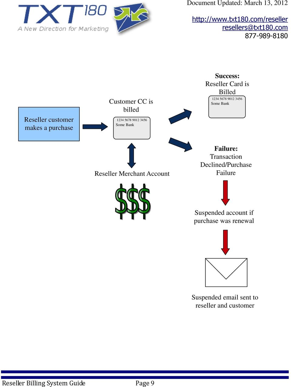 Account Failure: Transaction Declined/Purchase Failure Suspended account if purchase