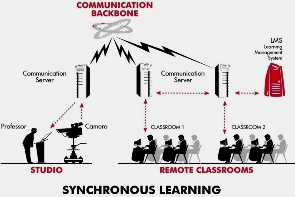 SYNCHRONOUS LEARNING REPLICATION OF LIVE CLASSROOM Full features of face-to-face teaching