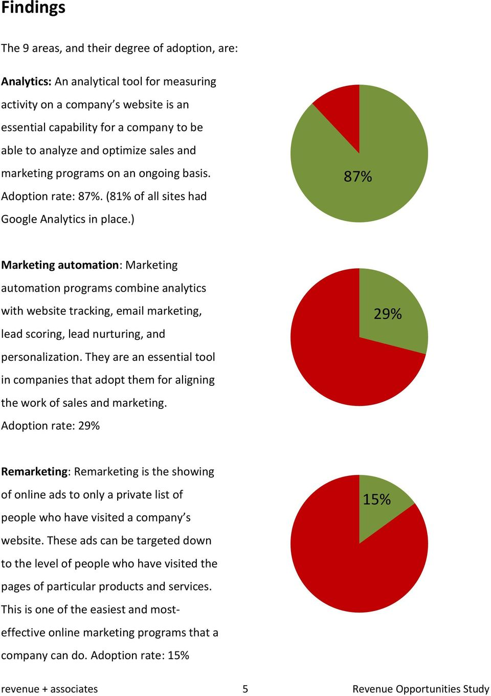 ) 87% Marketing automation: Marketing automation programs combine analytics with website tracking, email marketing, lead scoring, lead nurturing, and personalization.
