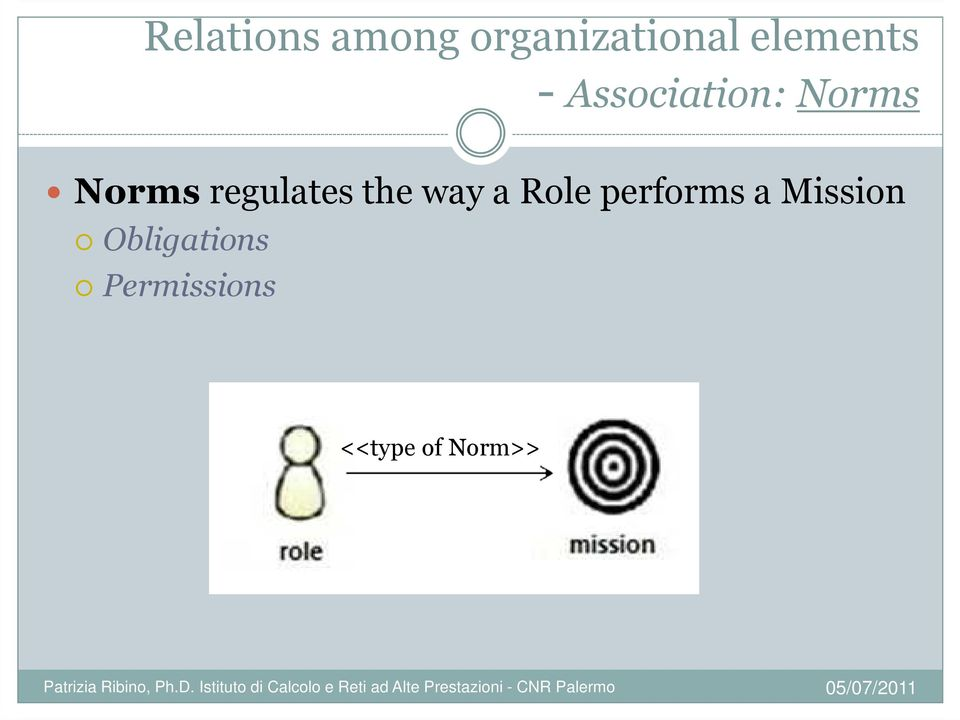 regulates the way a Role performs a