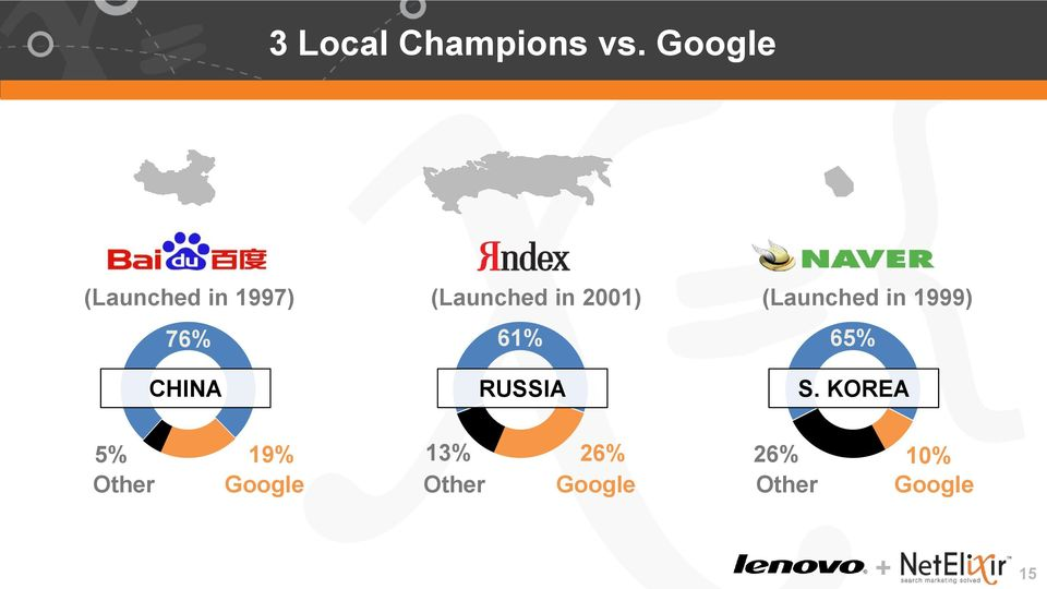 in 2001) 61% RUSSIA (Launched in 1999) 65% S.