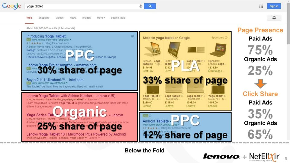 25% share of page PPC 12% share of page Below
