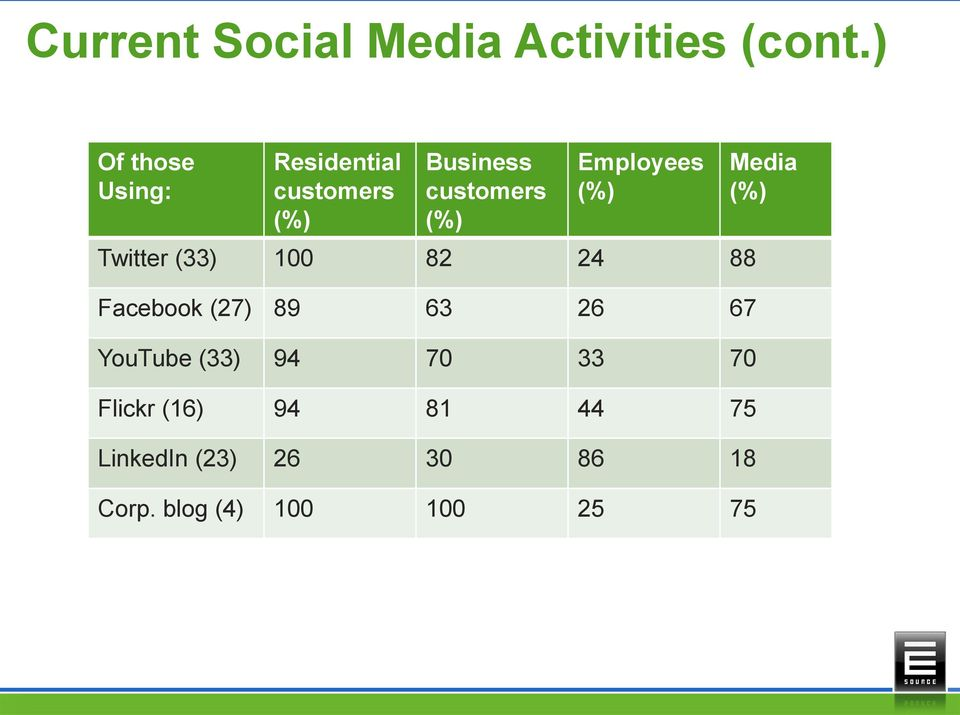 Employees (%) Twitter (33) 100 82 24 88 Facebook (27) 89 63 26 67