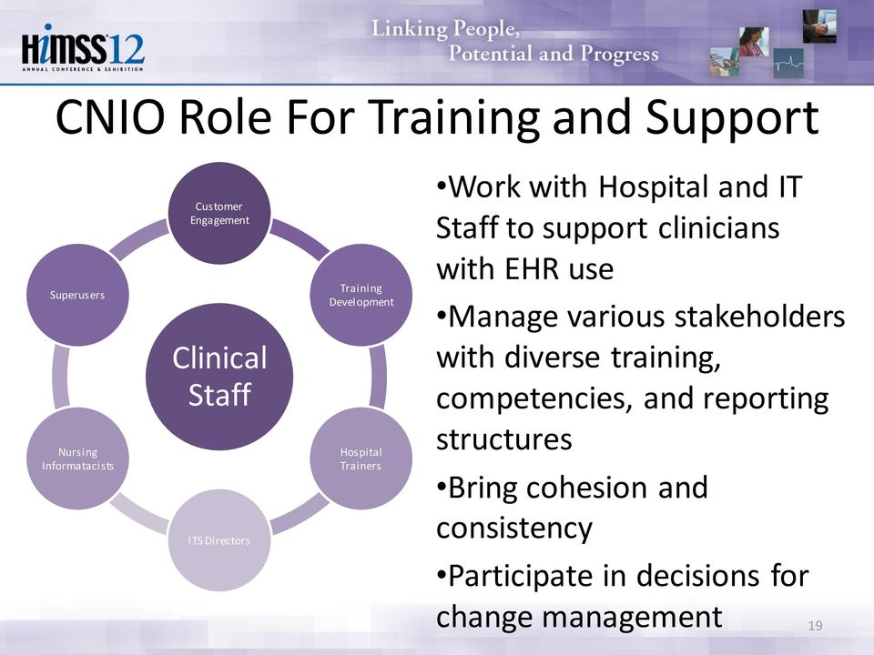 support clinicians with EHR use Manage various stakeholders with diverse training, competencies,