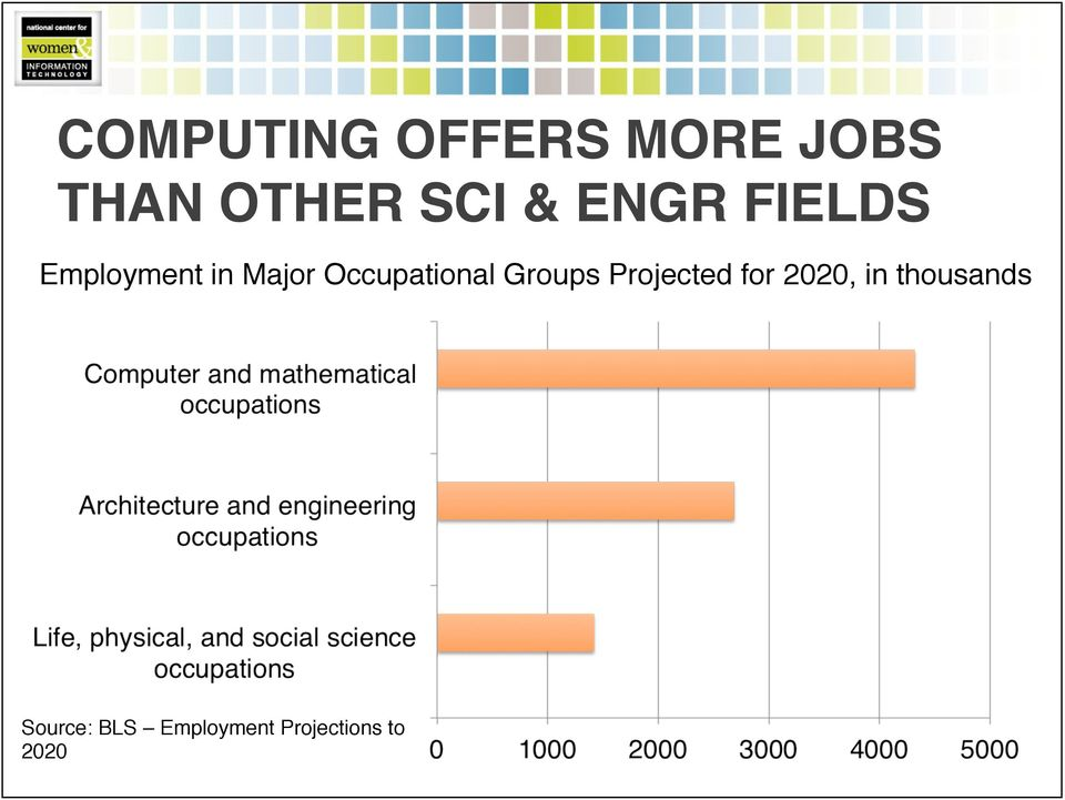 Occupational Groups Projected for 2020, in