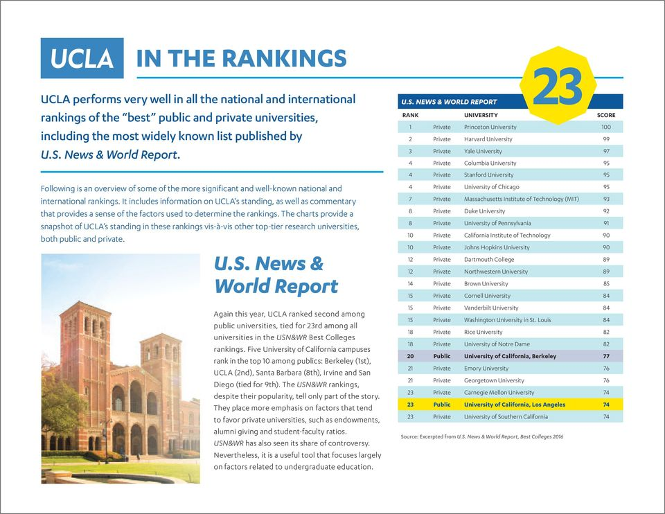 It includes information on UCLA s standing, as well as commentary that provides a sense of the factors used to determine the rankings.
