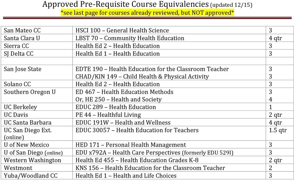 Berkeley EDUC 89 Health Education 1 UC Davis PE 44 Healthful Living qtr UC Santa Barbara EDUC 191W Health and Wellness UC San Diego Ext. EDUC 0057 Health Education for Teachers 1.