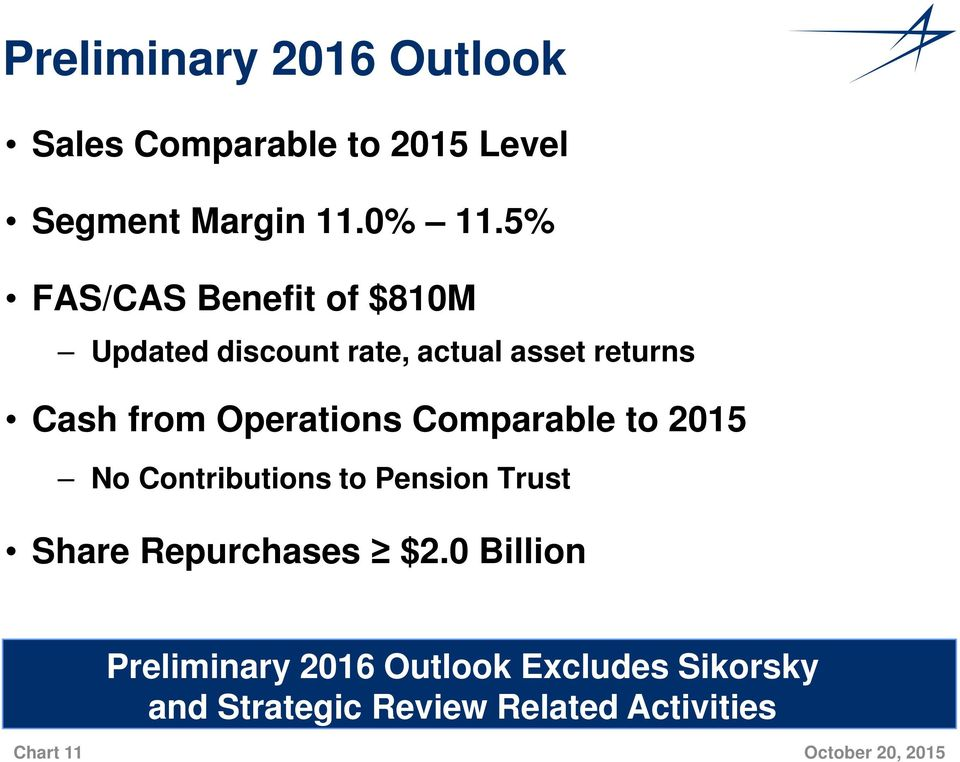Comparable to 2015 No Contributions to Pension Trust Share Repurchases $2.