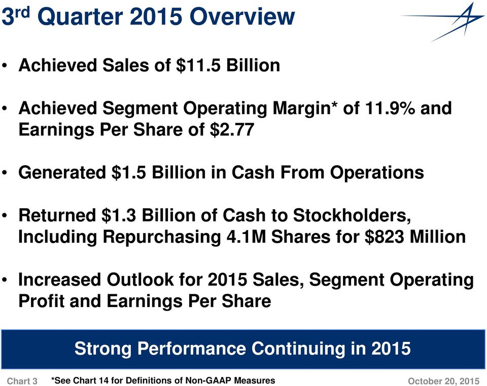 3 Billion of Cash to Stockholders, Including Repurchasing 4.