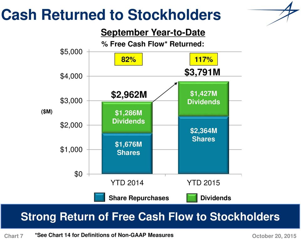 Dividends $1,676M Shares $2,364M Shares $0 YTD 2014 YTD 2015 Share Repurchases Dividends