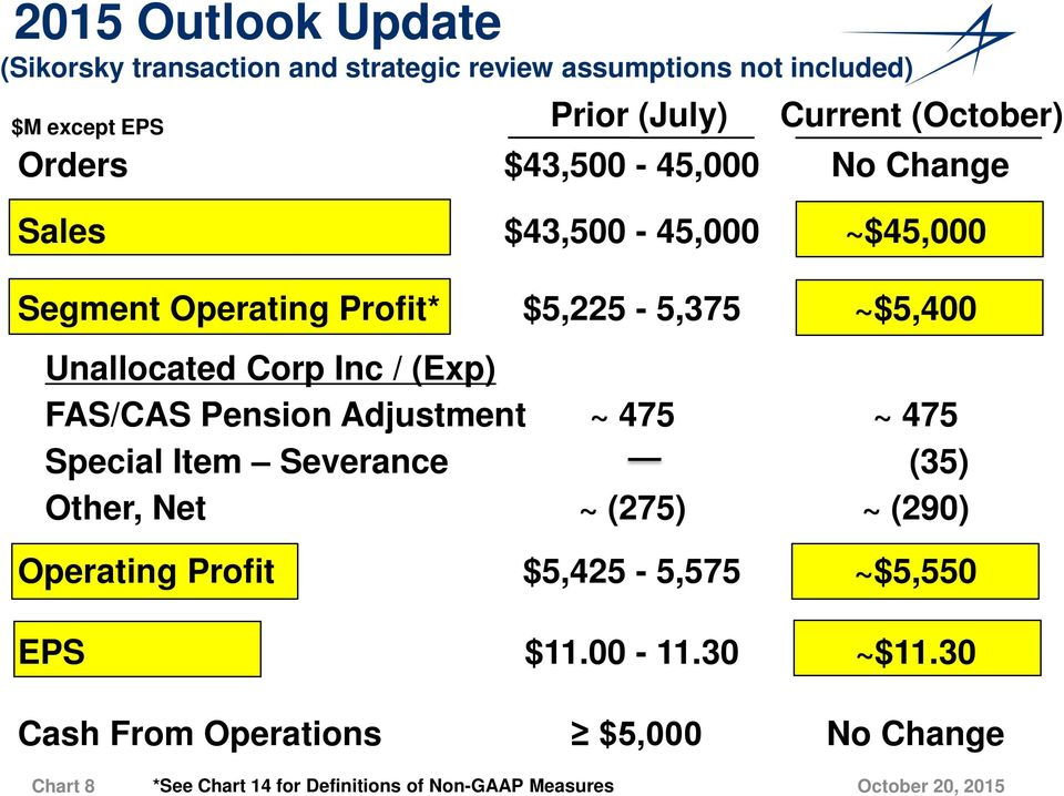 Corp Inc / (Exp) FAS/CAS Pension Adjustment ~ 475 ~ 475 Special Item Severance (35) Other, Net ~ (275) ~ (290) Operating Profit