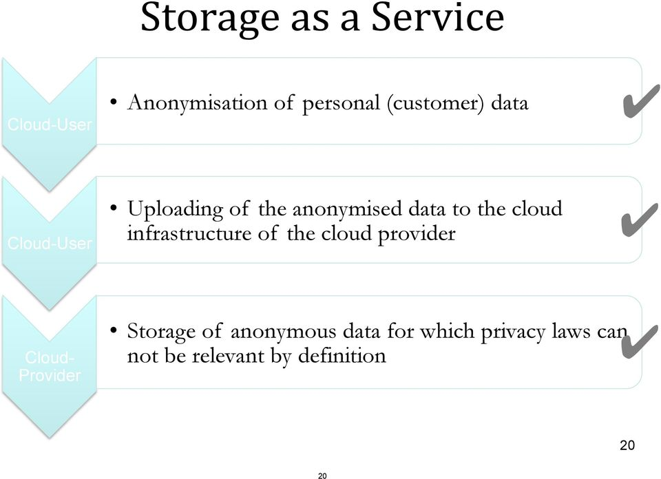 cloud infrastructure of the cloud provider Cloud- Provider Storage