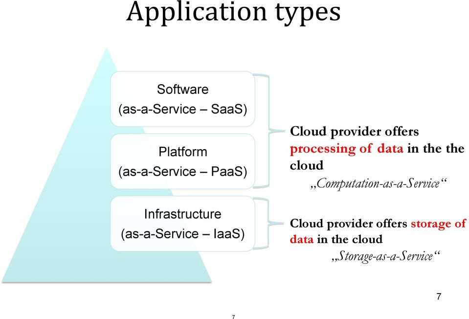 provider offers processing of data in the the cloud