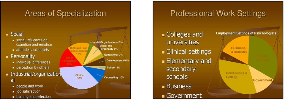 satisfaction training and selection Colleges and universities settings Elementary and secondary schools