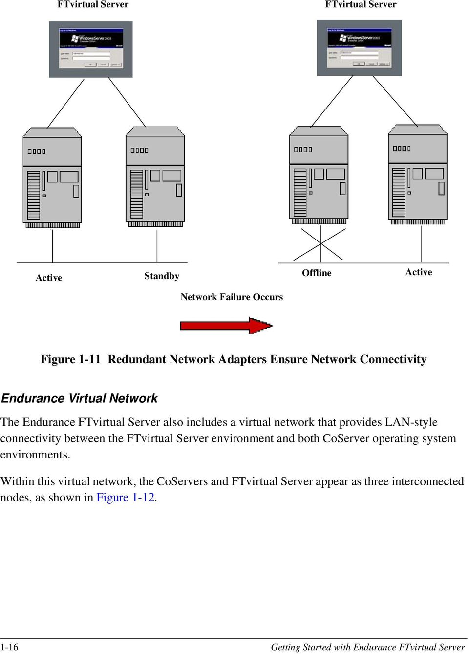 connectivity between the FTvirtual Server environment and both CoServer operating system environments.