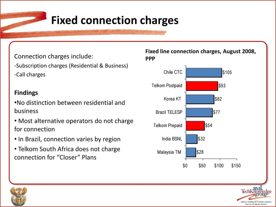 varies by region Telkom South Africa does not charge connection for Closer Plans Fixed line connection charges, August 2008,