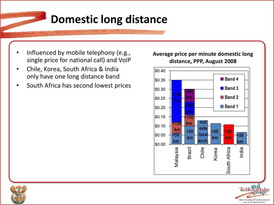 , single price for national call) and VoIP Chile, Korea, South Africa & India only have one long distance band South Africa